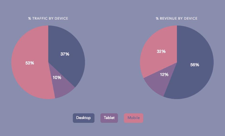 traffico mobile e desktop