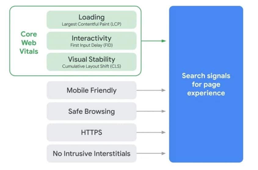 parametri web page experience